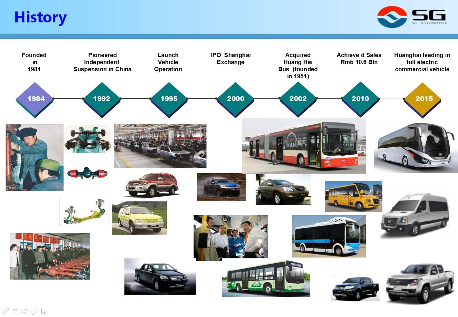 Huanghai Pick Up N2S-R134 4WD Gasoline 4G69 Luxury