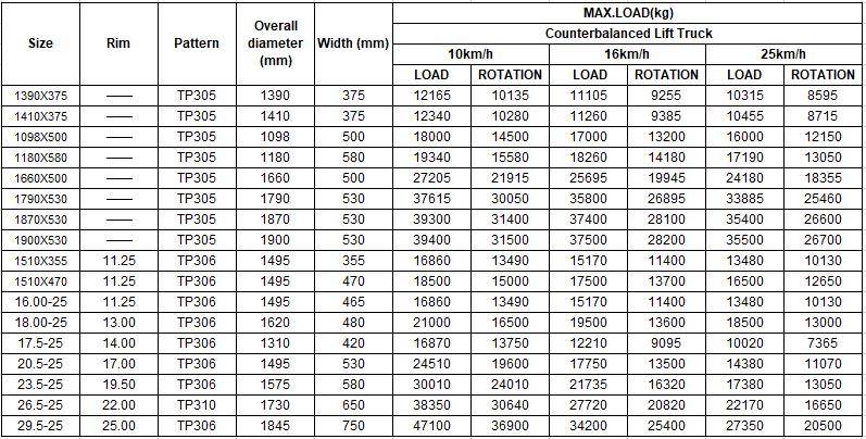 gantry crane reach stacker wheel loader solid rubber tire 17.5-25 23.5-25 26.5-25