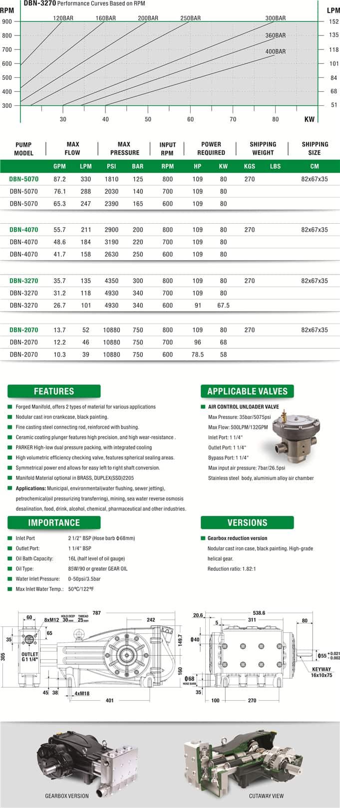 DBN  Series Reciprocating High Pressure Plunger Pump